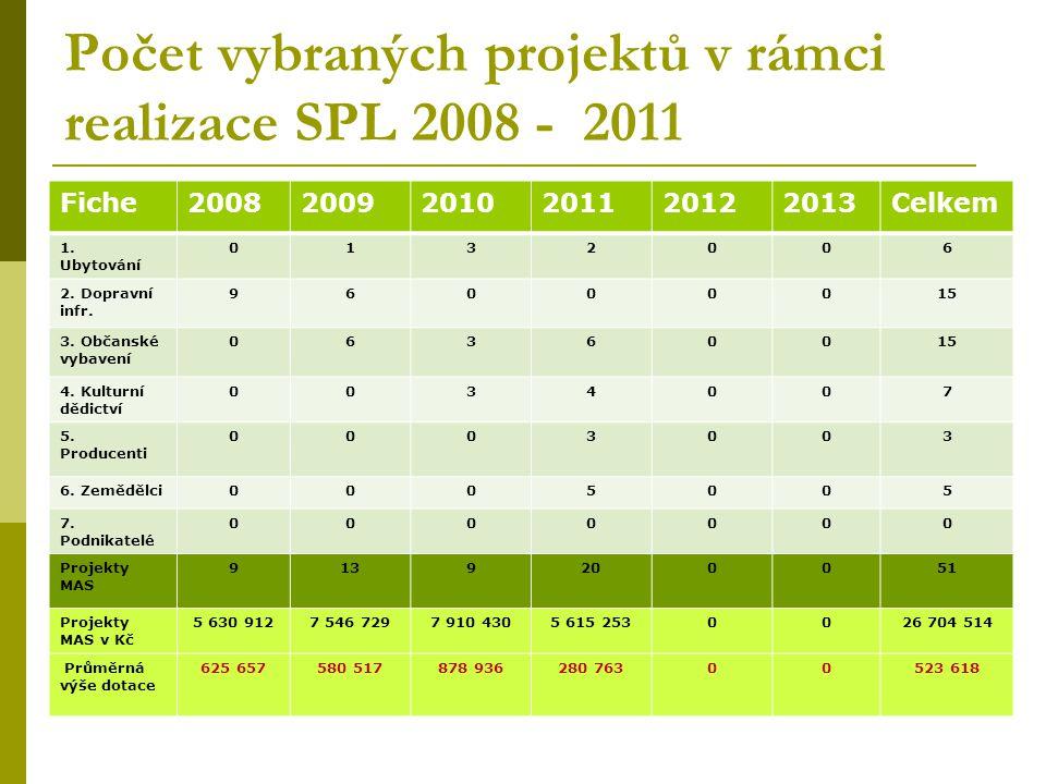 Počet vybraných projektů v rámci realizace SPL 2008 - 2011 Fiche200820092010201120122013Celkem 1.