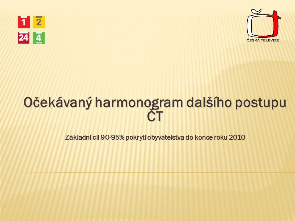 Očekávaný harmonogram dalšího postupu ČT Základní cíl 90-95% pokrytí obyvatelstva do konce roku 2010