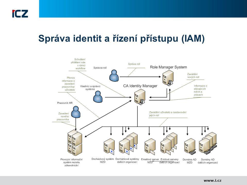 www.i.cz Správa identit a řízení přístupu (IAM)
