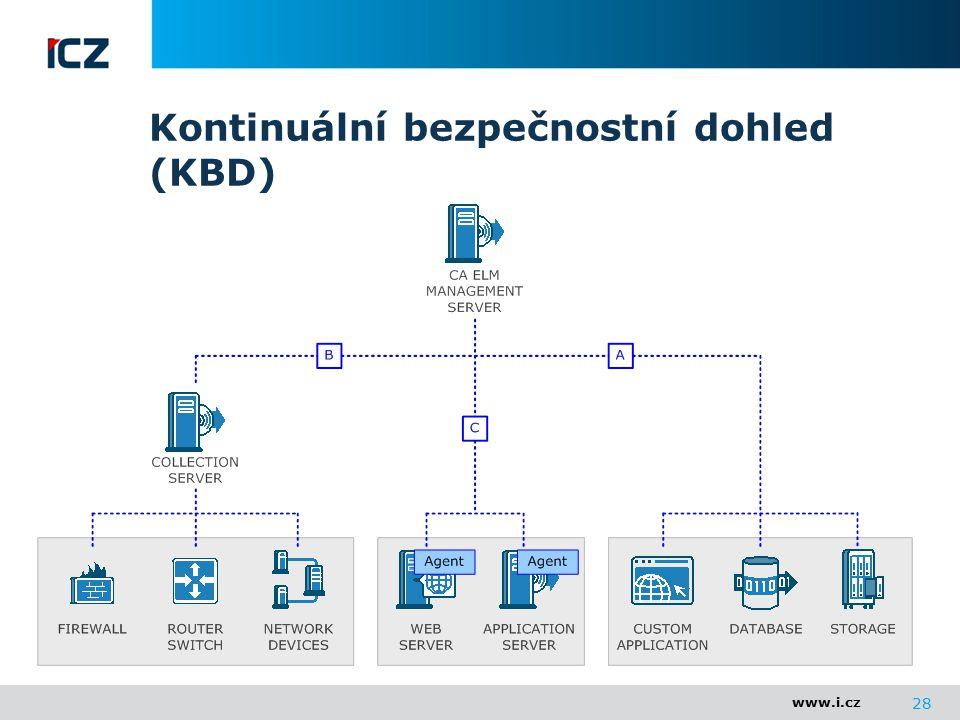 www.i.cz Kontinuální bezpečnostní dohled (KBD) 28