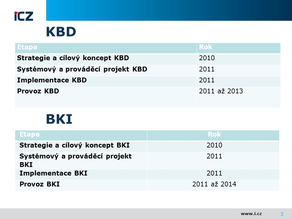 www.i.cz KBD EtapaRok Strategie a cílový koncept KBD2010 Systémový a prováděcí projekt KBD2011 Implementace KBD2011 Provoz KBD2011 až 2013 3 EtapaRok