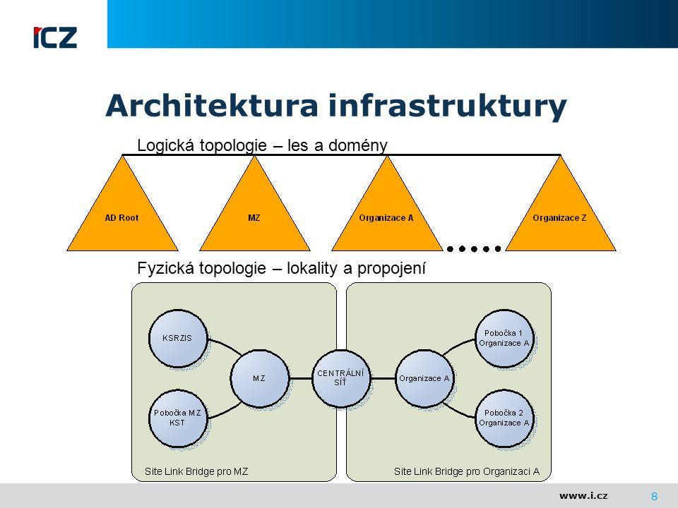 www.i.cz Architektura infrastruktury 8 Logická topologie – les a domény Fyzická topologie – lokality a propojení