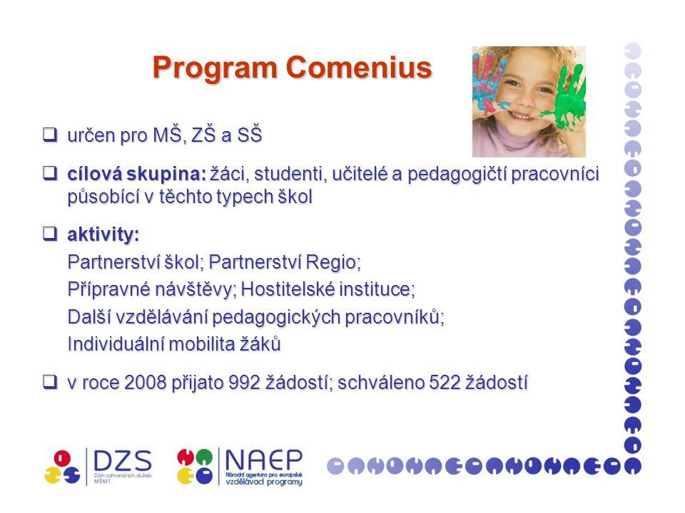 Program Comenius Program Comenius  určen pro MŠ, ZŠ a SŠ  cílová skupina: žáci, studenti, učitelé a pedagogičtí pracovníci působící v těchto typech škol  aktivity: Partnerství škol; Partnerství Regio; Přípravné návštěvy; Hostitelské instituce; Další vzdělávání pedagogických pracovníků; Individuální mobilita žáků  v roce 2008 přijato 992 žádostí; schváleno 522 žádostí