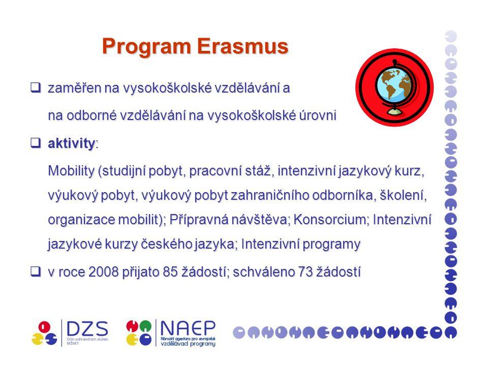 Program Erasmus Program Erasmus  zaměřen na vysokoškolské vzdělávání a na odborné vzdělávání na vysokoškolské úrovni  aktivity: Mobility (studijní pobyt, pracovní stáž, intenzivní jazykový kurz, výukový pobyt, výukový pobyt zahraničního odborníka, školení, organizace mobilit); Přípravná návštěva; Konsorcium; Intenzivní jazykové kurzy českého jazyka; Intenzivní programy  v roce 2008 přijato 85 žádostí; schváleno 73 žádostí