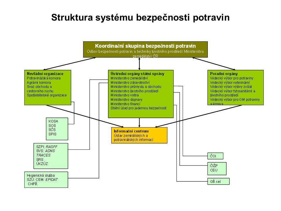 Struktura systému bezpečnosti potravin