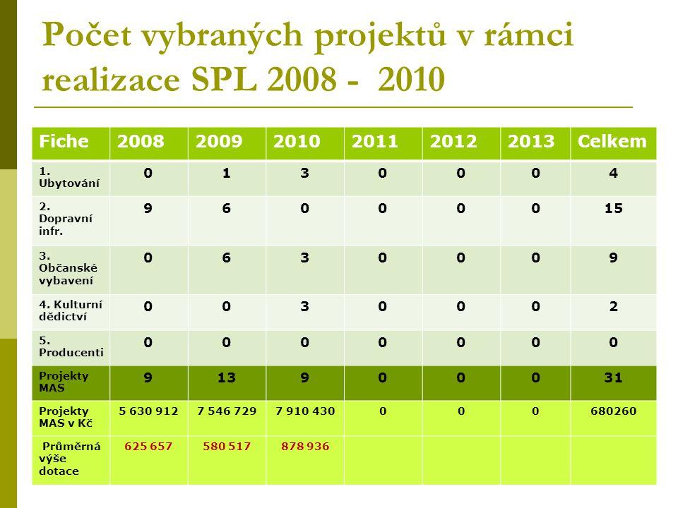 Plnění finančního SPL 2008 - 2010 Fiche200820092010201120122013Celkem 1. Ubytování 01 162 3802 350 3080003 512 688 2. Dopravní inf., zeleň 5 632 1023