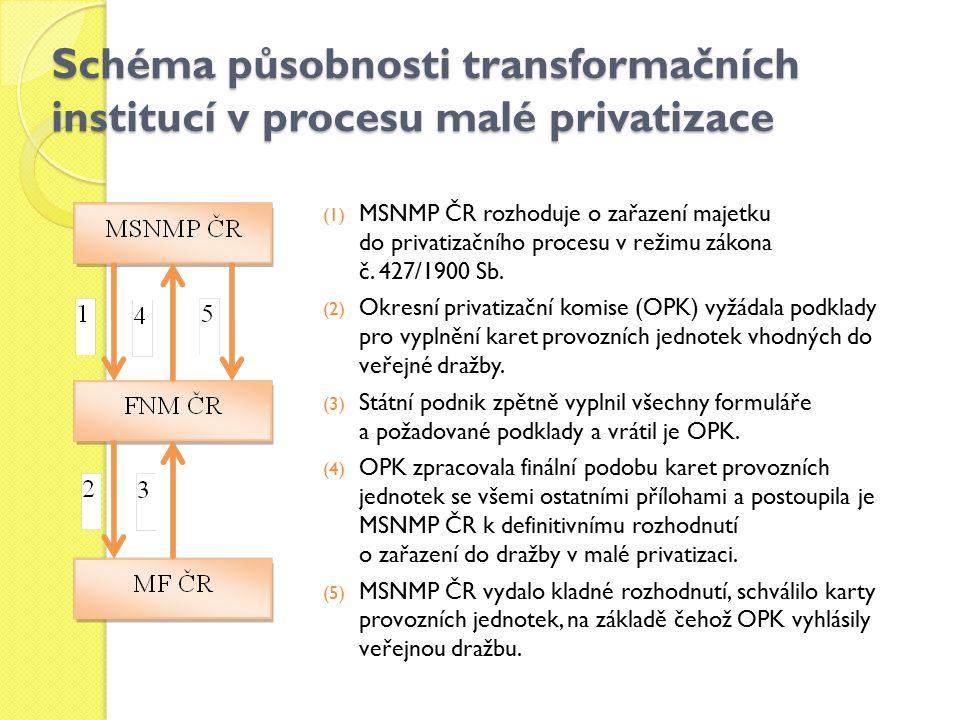 Schéma působnosti transformačních institucí v procesu malé privatizace (1) MSNMP ČR rozhoduje o zařazení majetku do privatizačního procesu v režimu zákona č.