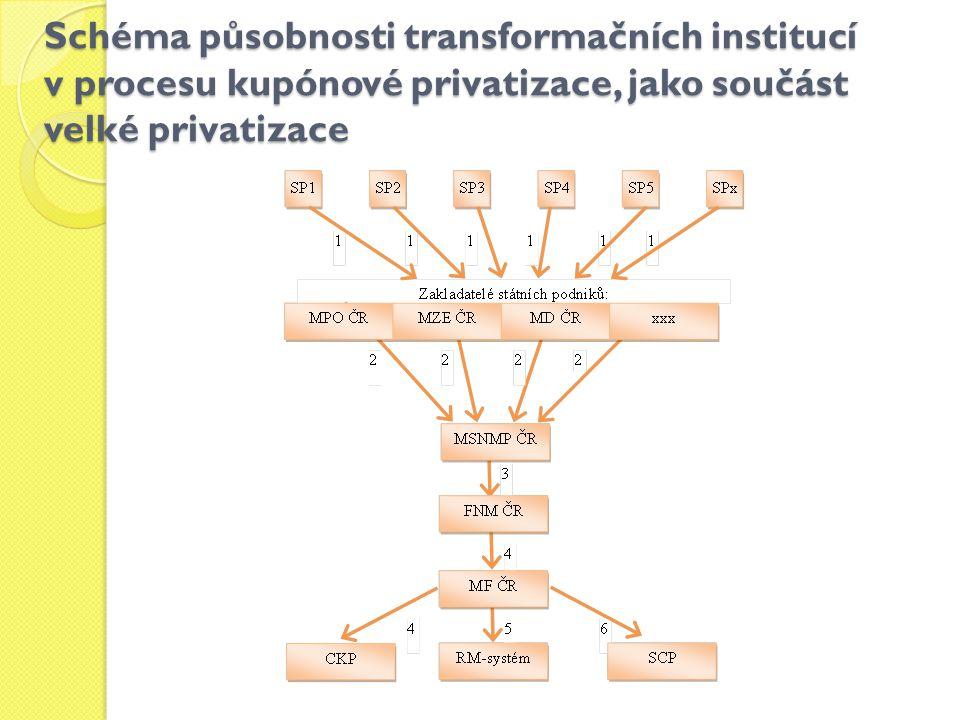 Schéma působnosti transformačních institucí v procesu kupónové privatizace, jako součást velké privatizace