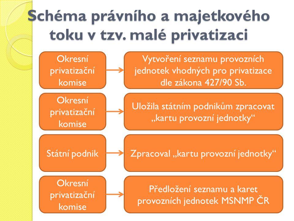 Schéma právního a majetkového toku v tzv. malé privatizaci Okresní privatizační komise Státní podnik Okresní privatizační komise Vytvoření seznamu pro