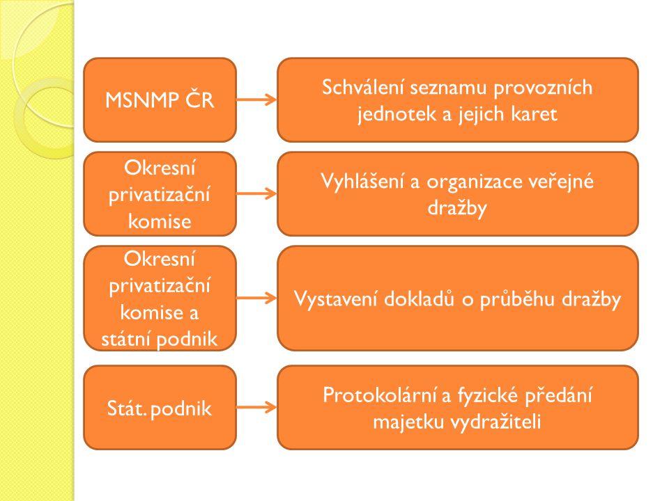 MSNMP ČR Okresní privatizační komise Okresní privatizační komise a státní podnik Stát. podnik Schválení seznamu provozních jednotek a jejich karet Vyh