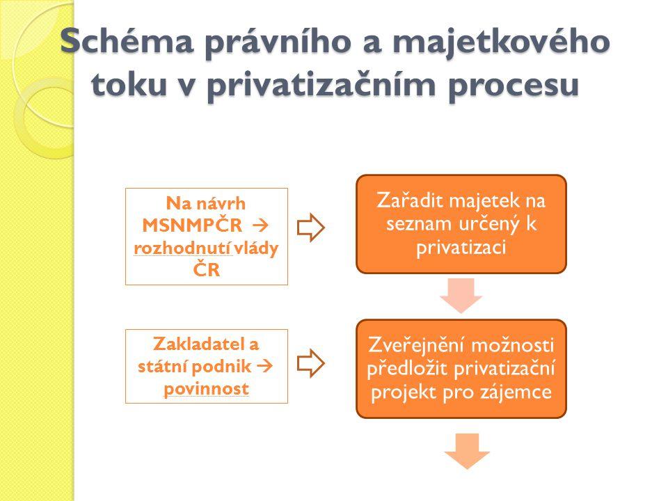 Schéma právního a majetkového toku v privatizačním procesu Zařadit majetek na seznam určený k privatizaci Zveřejnění možnosti předložit privatizační p