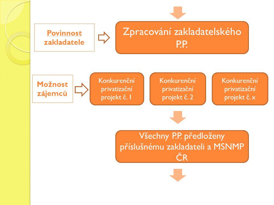 Možnost zájemců Povinnost zakladatele Zpracování zakladatelského P.P. Konkurenční privatizační projekt č. 1 Konkurenční privatizační projekt č. 2 Konk