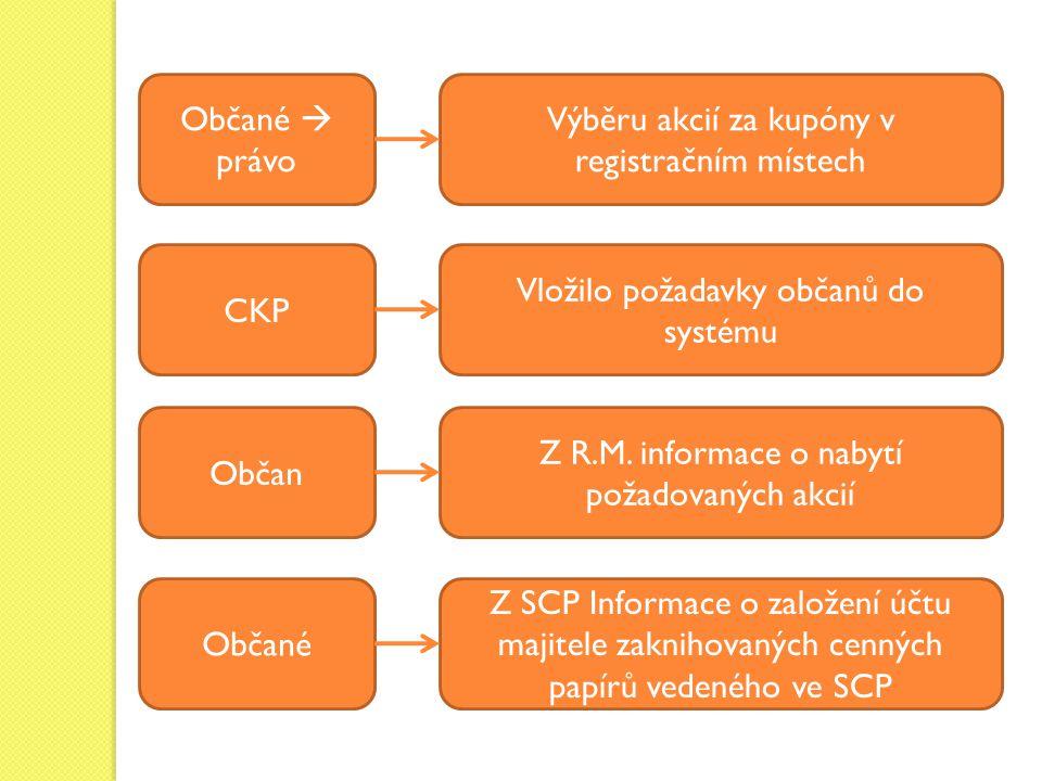 CKP Občan Občané Vložilo požadavky občanů do systému Z R.M. informace o nabytí požadovaných akcií Z SCP Informace o založení účtu majitele zaknihovaný