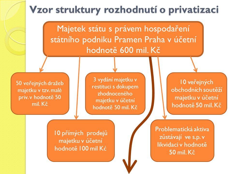 Vzor struktury rozhodnutí o privatizaci Majetek státu s právem hospodaření státního podniku Pramen Praha v účetní hodnotě 600 mil. Kč 50 veřejných dra