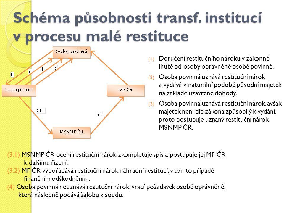 Schéma působnosti transf. institucí v procesu malé restituce (1) Doručení restitučního nároku v zákonné lhůtě od osoby oprávněné osobě povinné. (2) Os