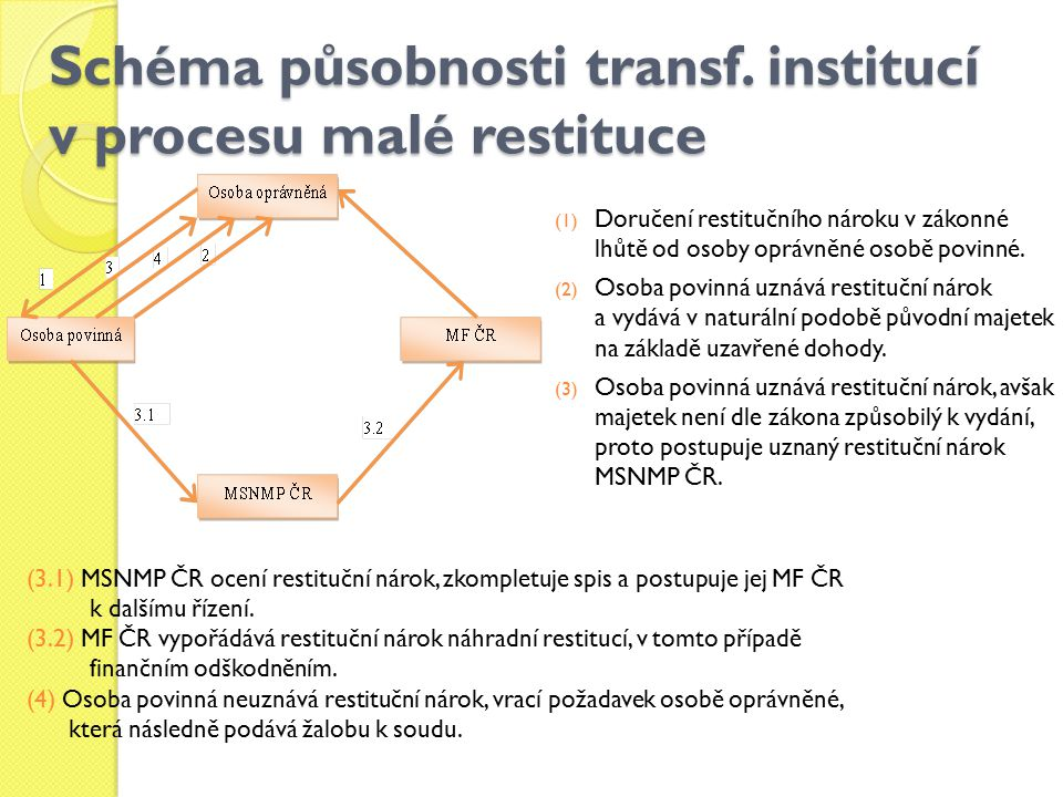 Schéma působnosti transf.