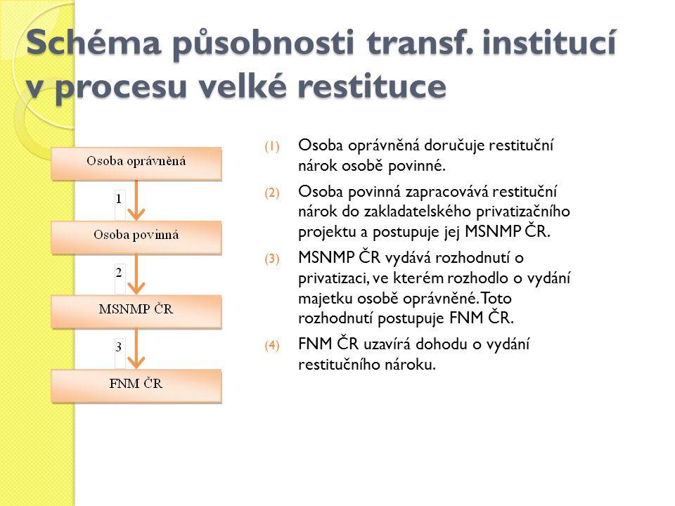 Schéma působnosti transf. institucí v procesu velké restituce (1) Osoba oprávněná doručuje restituční nárok osobě povinné. (2) Osoba povinná zapracová