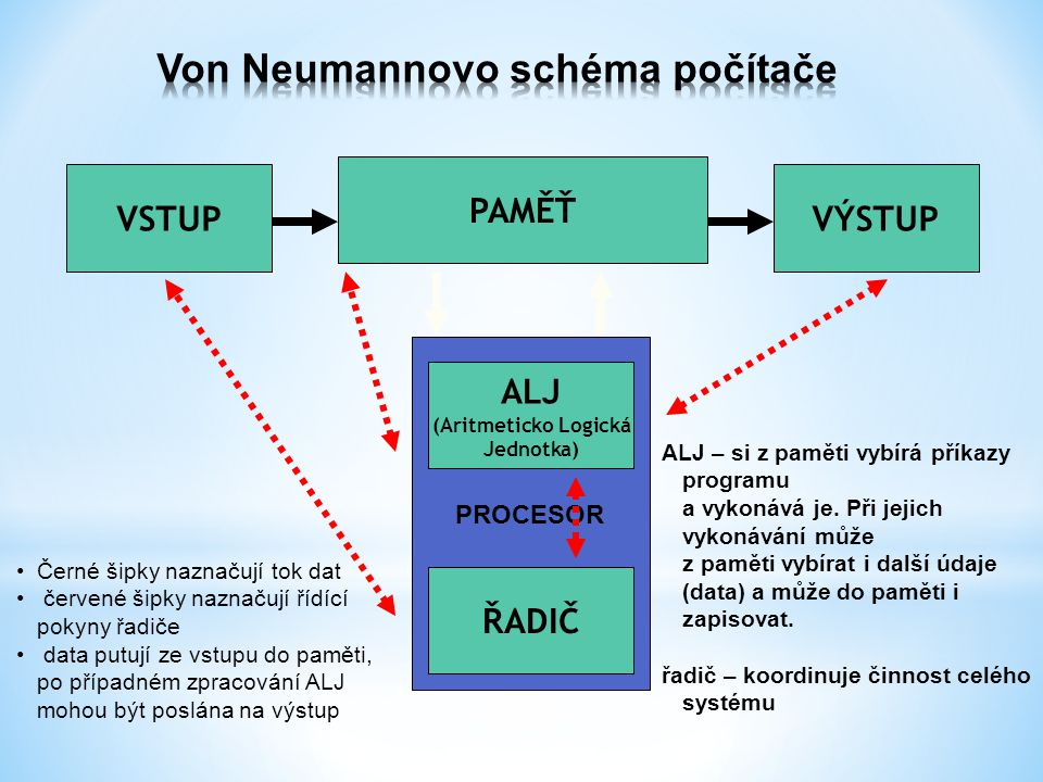VSTUPVÝSTUP PAMĚŤ ALJ (Aritmeticko Logická Jednotka) ŘADIČ PROCESOR ALJ – si z paměti vybírá příkazy programu a vykonává je.