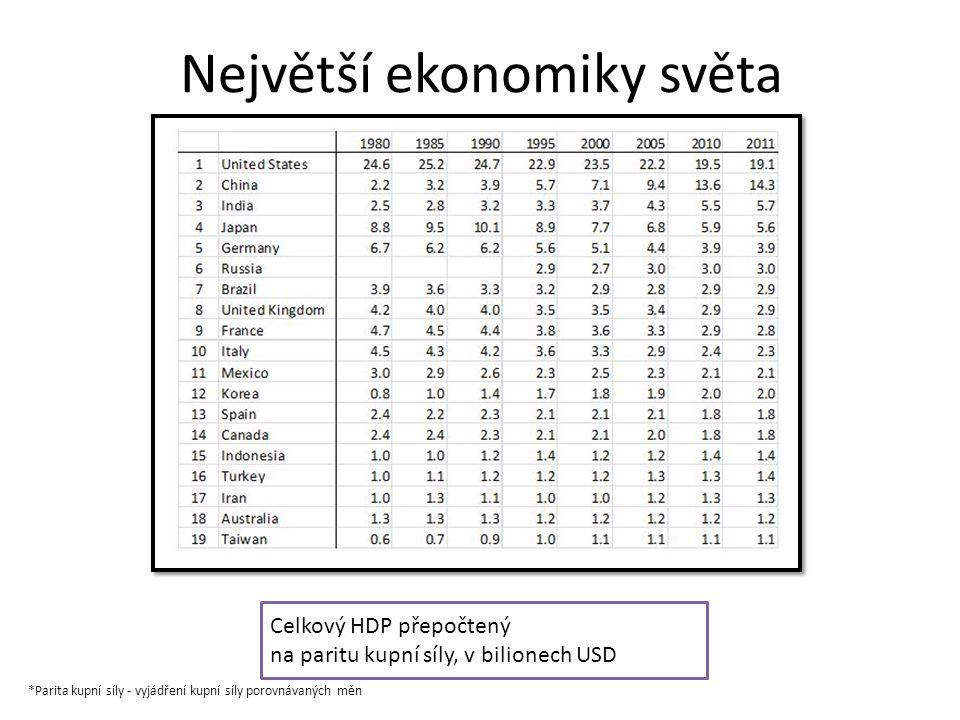 Největší ekonomiky světa V mld.