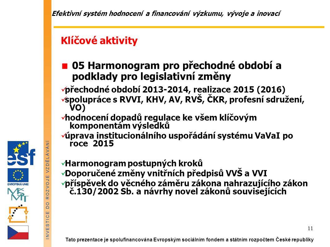 Efektivní systém hodnocení a financování výzkumu, vývoje a inovací Tato prezentace je spolufinancována Evropským sociálním fondem a státním rozpočtem České republiky 11 Klíčové aktivity (VŘ) 05 Harmonogram pro přechodné období a podklady pro legislativní změny přechodné období 2013-2014, realizace 2015 (2016) spolupráce s RVVI, KHV, AV, RVŠ, ČKR, profesní sdružení, VO) hodnocení dopadů regulace ke všem klíčovým komponentám výsledků úprava institucionálního uspořádání systému VaVaI po roce 2015 Harmonogram postupných kroků Doporučené změny vnitřních předpisů VVŠ a VVI příspěvek do věcného záměru zákona nahrazujícího zákon č.130/2002 Sb.