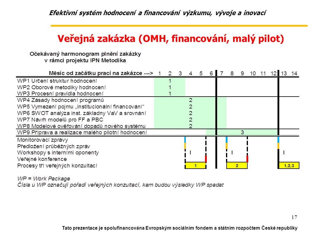 Efektivní systém hodnocení a financování výzkumu, vývoje a inovací Tato prezentace je spolufinancována Evropským sociálním fondem a státním rozpočtem České republiky 17 Veřejná zakázka (OMH, financování, malý pilot)