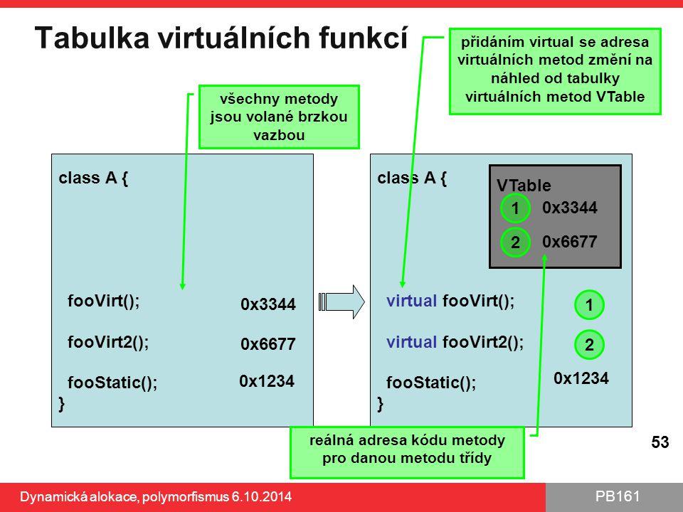 PB161 Tabulka virtuálních funkcí Dynamická alokace, polymorfismus 6.10.2014 53 class A { virtual fooVirt(); virtual fooVirt2(); fooStatic(); } 0x1234