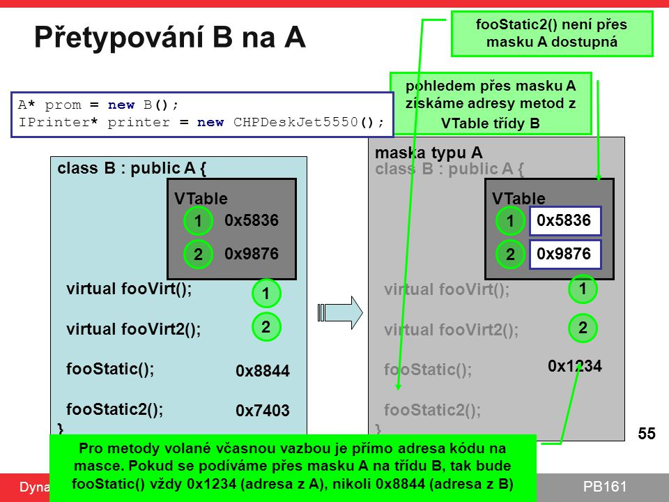 PB161 Přetypování B na A Dynamická alokace, polymorfismus 6.10.2014 55 class B : public A { virtual fooVirt(); virtual fooVirt2(); fooStatic(); fooSta