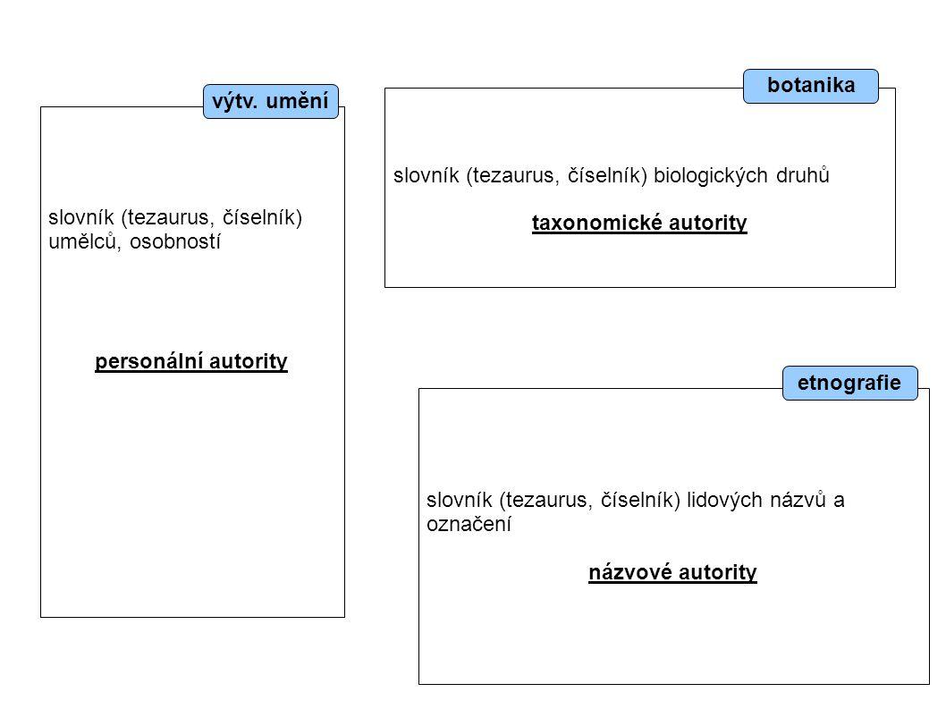 slovník (tezaurus, číselník) umělců, osobností personální autority slovník (tezaurus, číselník) biologických druhů taxonomické autority slovník (tezaurus, číselník) lidových názvů a označení názvové autority výtv.