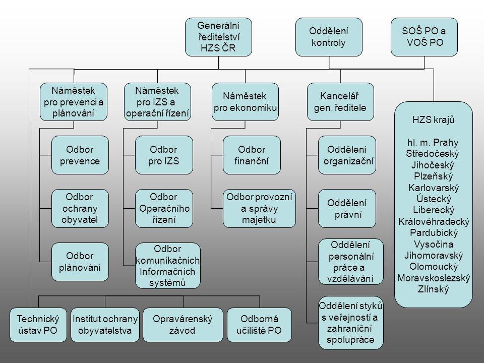 Generální ředitelství HZS ČR Náměstek pro prevenci a plánování Náměstek pro IZS a operační řízení Náměstek pro ekonomiku Kancelář gen. ředitele Odděle