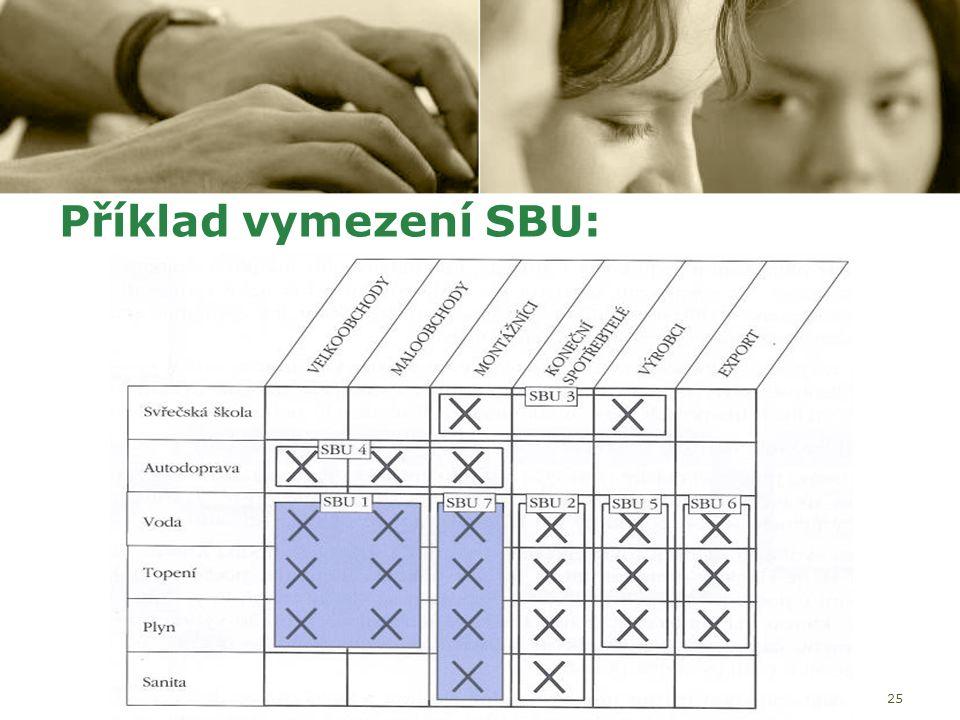 25 Příklad vymezení SBU:
