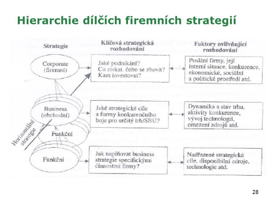 28 Hierarchie dílčích firemních strategií