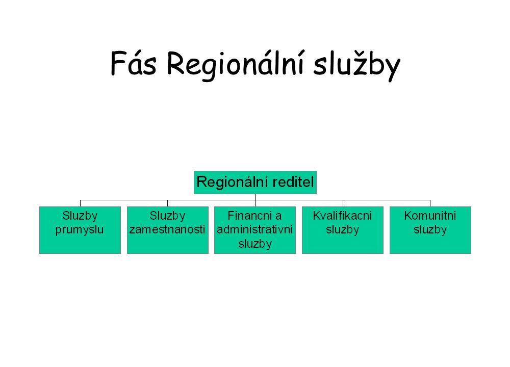 Fás Regionální služby