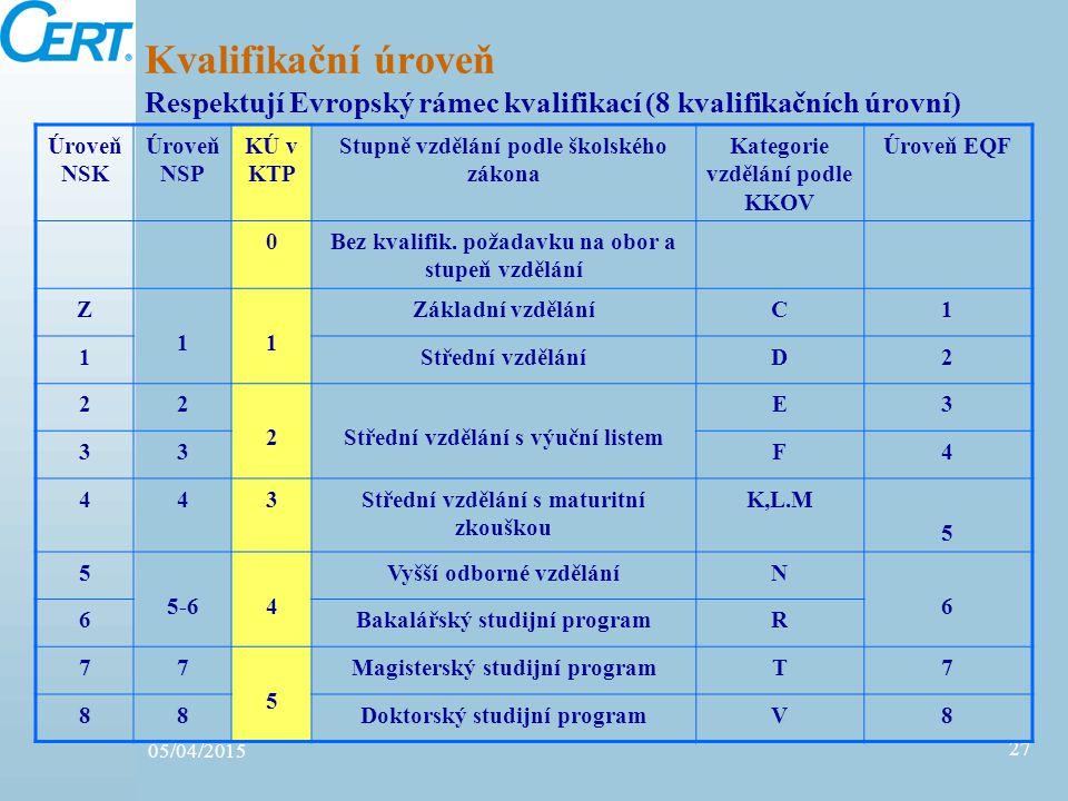 05/04/2015 27 Kvalifikační úroveň Respektují Evropský rámec kvalifikací (8 kvalifikačních úrovní) Úroveň NSK Úroveň NSP KÚ v KTP Stupně vzdělání podle