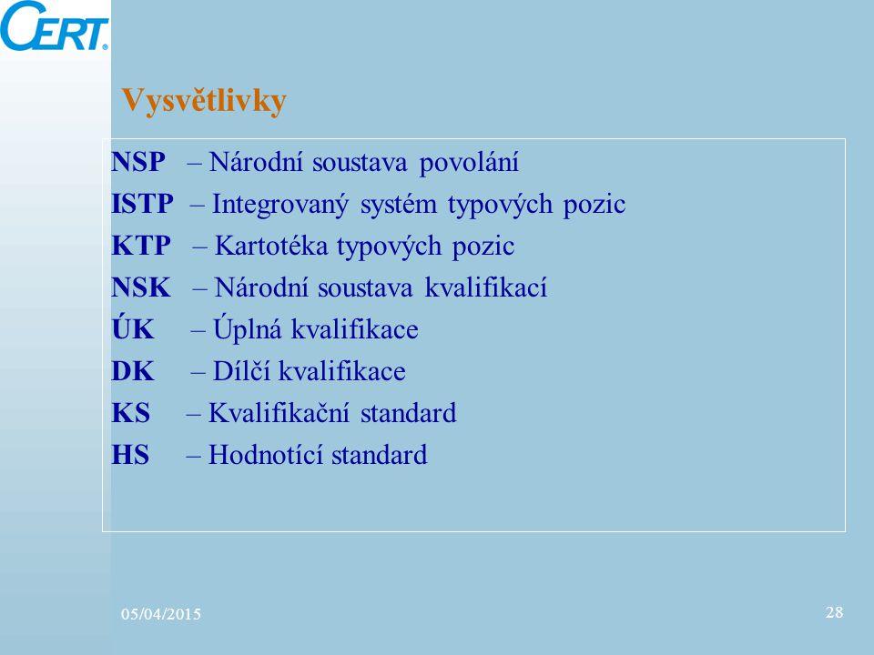 05/04/2015 28 Vysvětlivky NSP – Národní soustava povolání ISTP – Integrovaný systém typových pozic KTP – Kartotéka typových pozic NSK – Národní sousta