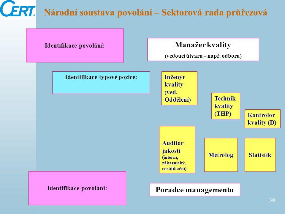05/04/2015 30 Poradce managementu Národní soustava povolání – Sektorová rada průřezová Manažer kvality (vedoucí útvaru – např. odboru) Inženýr kvality