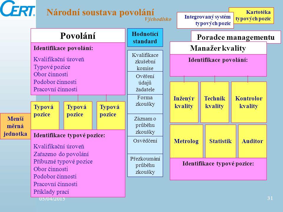 05/04/2015 31 Poradce managementu Národní soustava povolání Kartotéka typových pozic Integrovaný systém typových pozic Menší měrná jednotka Východisko
