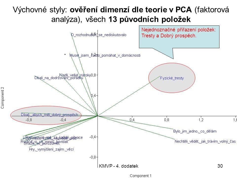 KMVP - 4. dodatek30 Výchovné styly: ověření dimenzí dle teorie v PCA (faktorová analýza), všech 13 původních položek Nejednoznačné přiřazení položek: