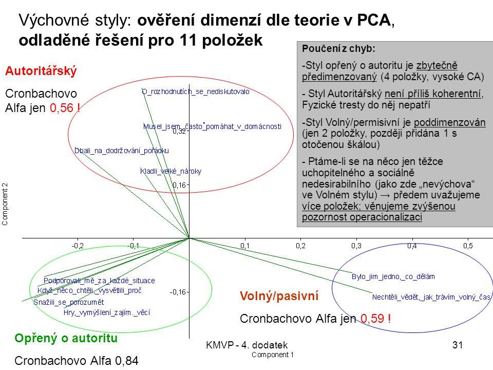 KMVP - 4. dodatek31 Výchovné styly: ověření dimenzí dle teorie v PCA, odladěné řešení pro 11 položek Autoritářský Cronbachovo Alfa jen 0,56 ! Opřený o