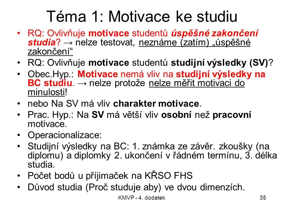 """KMVP - 4. dodatek35 Téma 1: Motivace ke studiu RQ: Ovlivňuje motivace studentů úspěšné zakončení studia? → nelze testovat, neznáme (zatím) """"úspěšné za"""