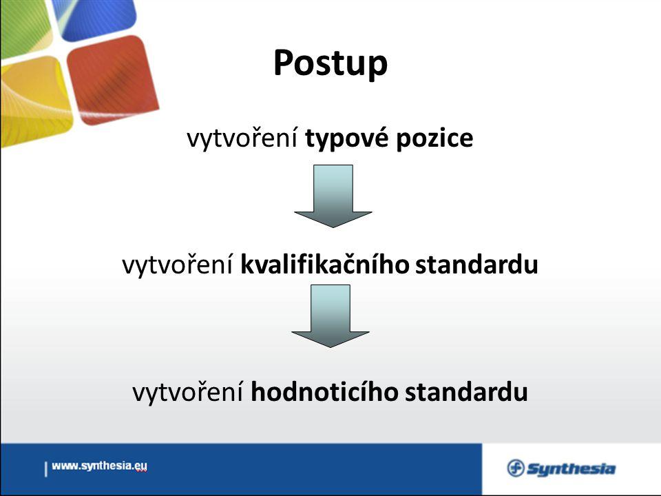 Postup vytvoření typové pozice vytvoření kvalifikačního standardu vytvoření hodnoticího standardu