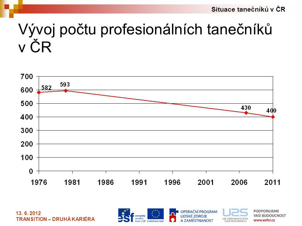 Situace tanečníků v ČR 13. 6. 2012 TRANSITION – DRUHÁ KARIÉRA Vývoj počtu profesionálních tanečníků v ČR