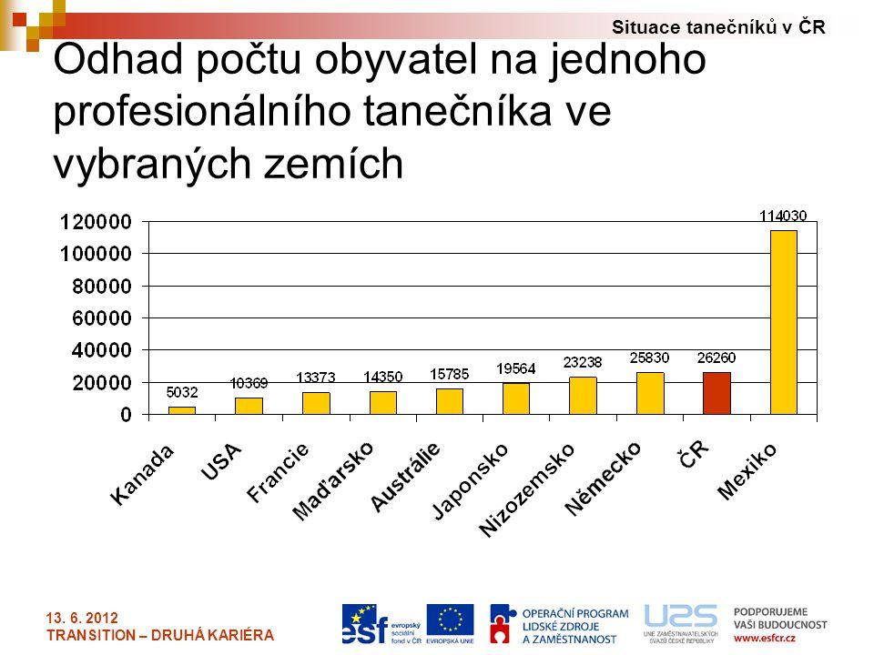 Situace tanečníků v ČR 13. 6. 2012 TRANSITION – DRUHÁ KARIÉRA Odhad počtu obyvatel na jednoho profesionálního tanečníka ve vybraných zemích