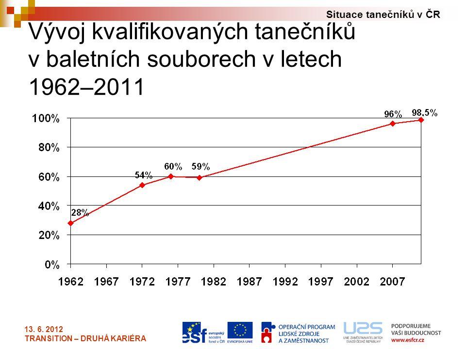 Situace tanečníků v ČR 13. 6. 2012 TRANSITION – DRUHÁ KARIÉRA Vývoj kvalifikovaných tanečníků v baletních souborech v letech 1962–2011