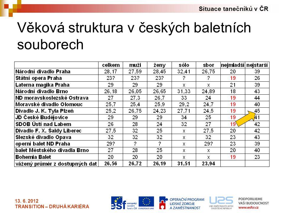 Situace tanečníků v ČR 13. 6. 2012 TRANSITION – DRUHÁ KARIÉRA Věková struktura v českých baletních souborech