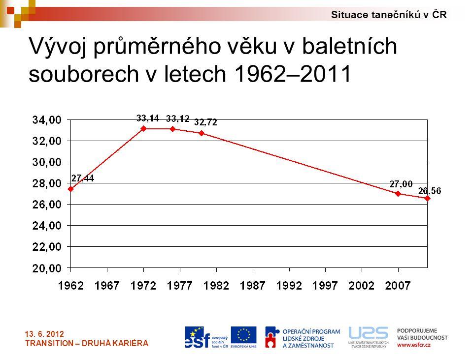 Situace tanečníků v ČR 13. 6. 2012 TRANSITION – DRUHÁ KARIÉRA Vývoj průměrného věku v baletních souborech v letech 1962–2011