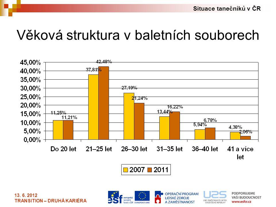 Situace tanečníků v ČR 13. 6. 2012 TRANSITION – DRUHÁ KARIÉRA Věková struktura v baletních souborech