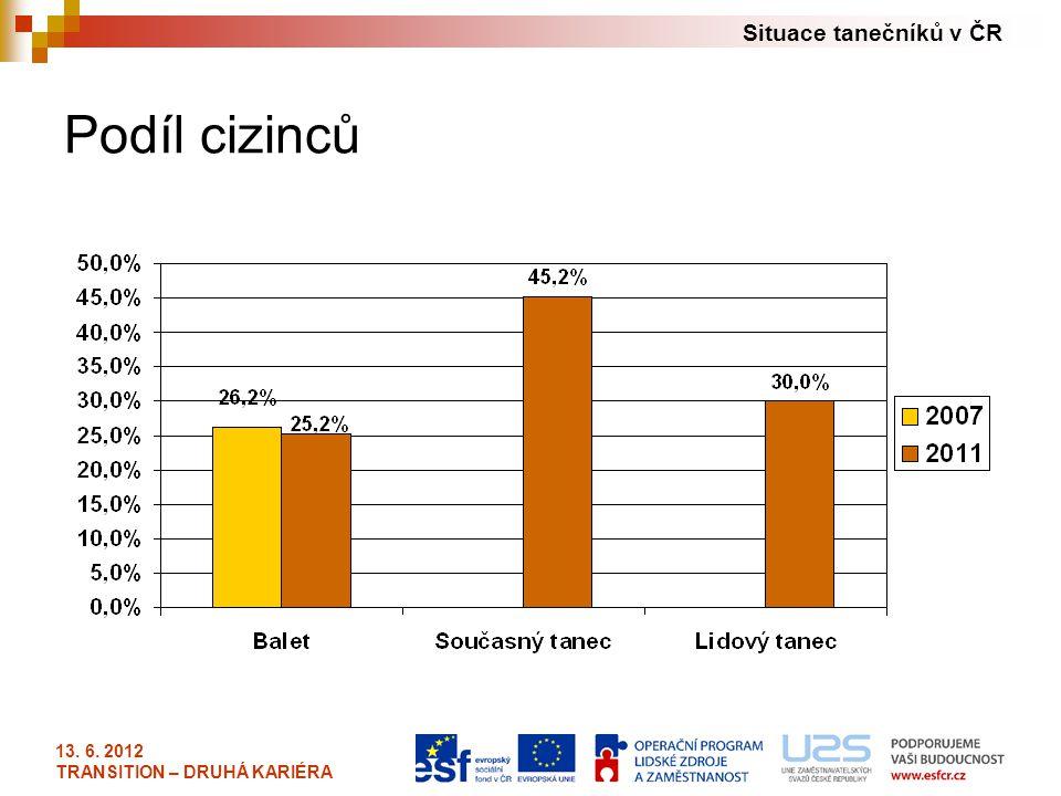 Situace tanečníků v ČR 13. 6. 2012 TRANSITION – DRUHÁ KARIÉRA Podíl cizinců