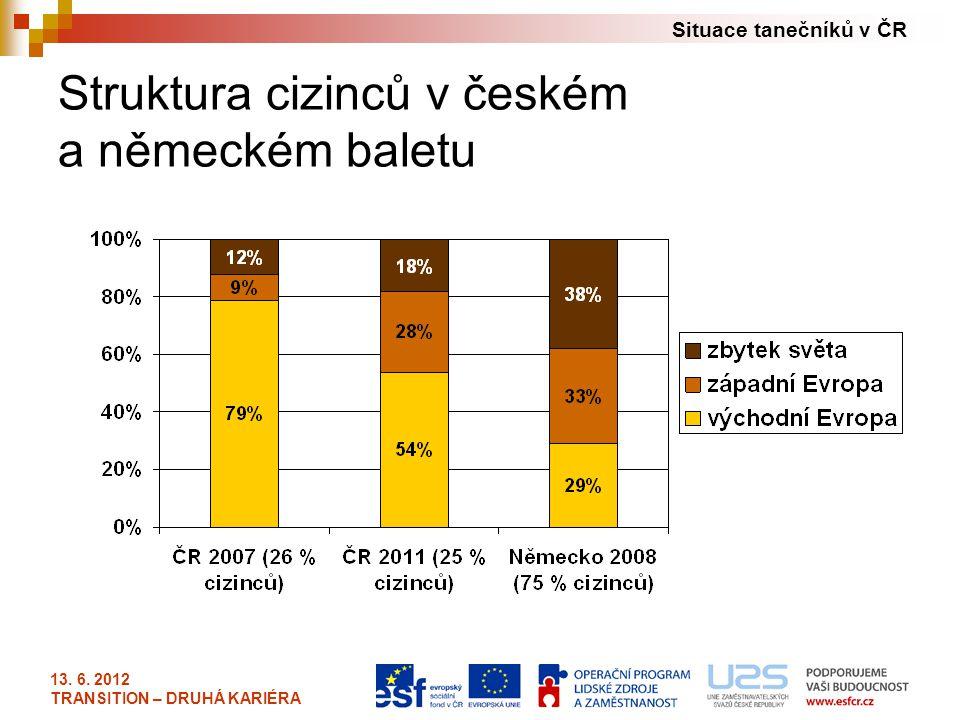 Situace tanečníků v ČR 13. 6. 2012 TRANSITION – DRUHÁ KARIÉRA Struktura cizinců v českém a německém baletu