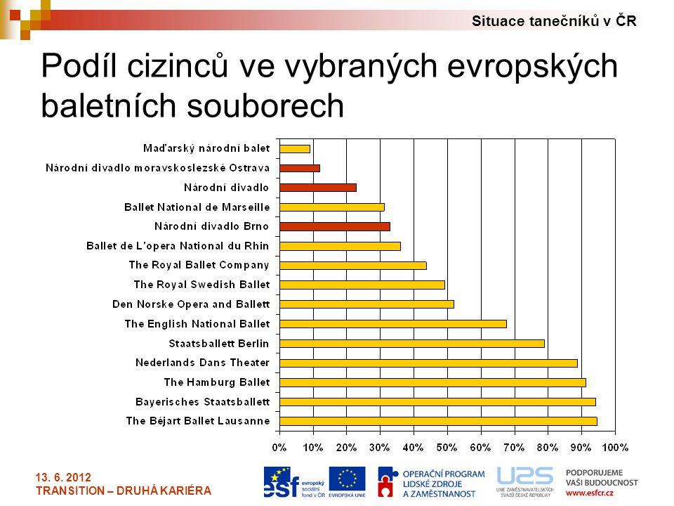 Situace tanečníků v ČR 13. 6. 2012 TRANSITION – DRUHÁ KARIÉRA Podíl cizinců ve vybraných evropských baletních souborech
