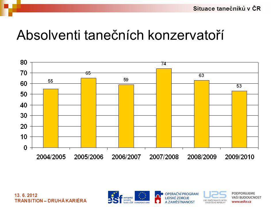 Situace tanečníků v ČR 13. 6. 2012 TRANSITION – DRUHÁ KARIÉRA Absolventi tanečních konzervatoří
